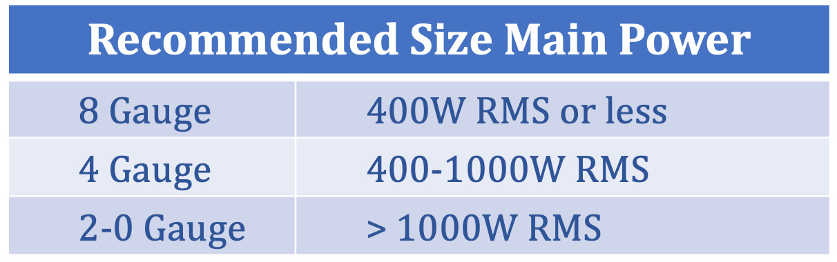 Recommended Wire Size Gauge