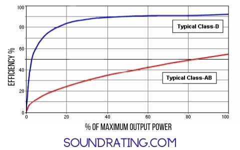 efficiency of Class D and AB Class for amplifier