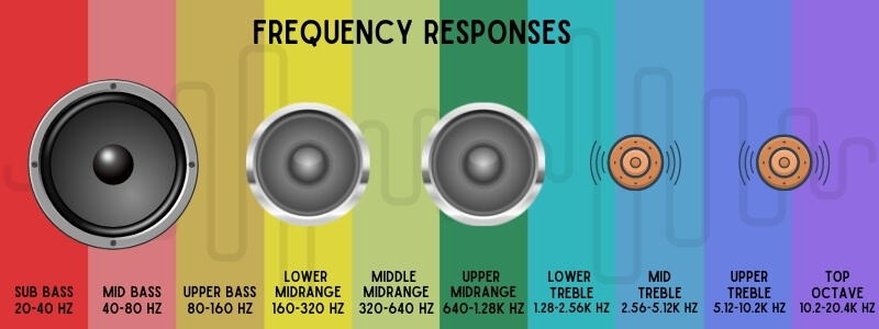 the best car speakers have different speakers drive different frequencies